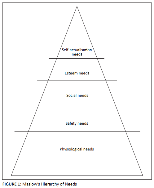 motivation of staff using maslows hierarchy One advantage of maslow's hierarchy of needs is its  a basic advantage of maslow's need theory is how well it serves to interpret human behavior and motivation.